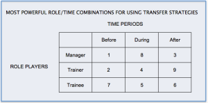 2015-02-25 13_11_07-The Transfer of Training « elegantlearning